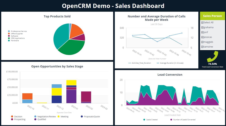 ClicData Sales Dashboard